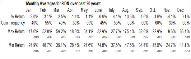 Monthly Seasonal Radian Group, Inc. (NYSE:RDN)
