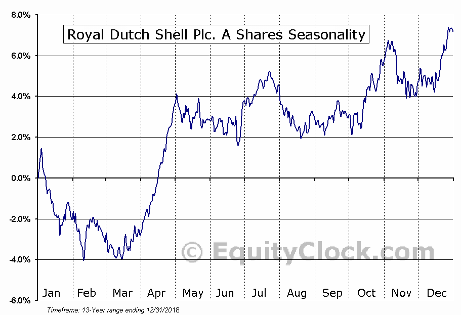 Royal Dutch Shell Plc. A Shares (NYSE:RDS/A) Seasonal Chart