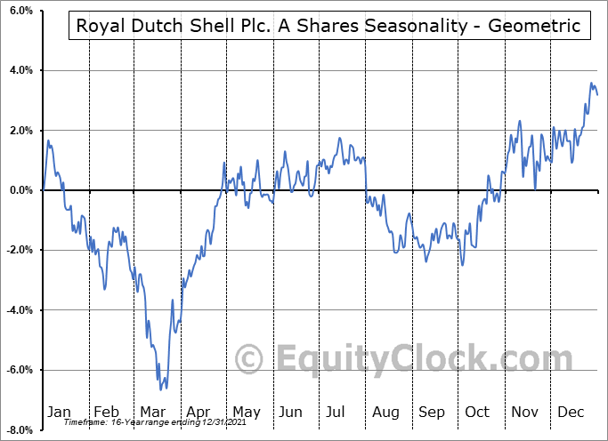 Royal Dutch Shell Plc. A Shares (NYSE:RDS/A) Seasonality