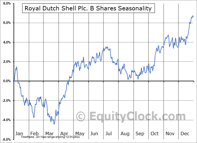 Royal Dutch Shell Plc. B Shares (NYSE:RDS-B) Seasonal Chart