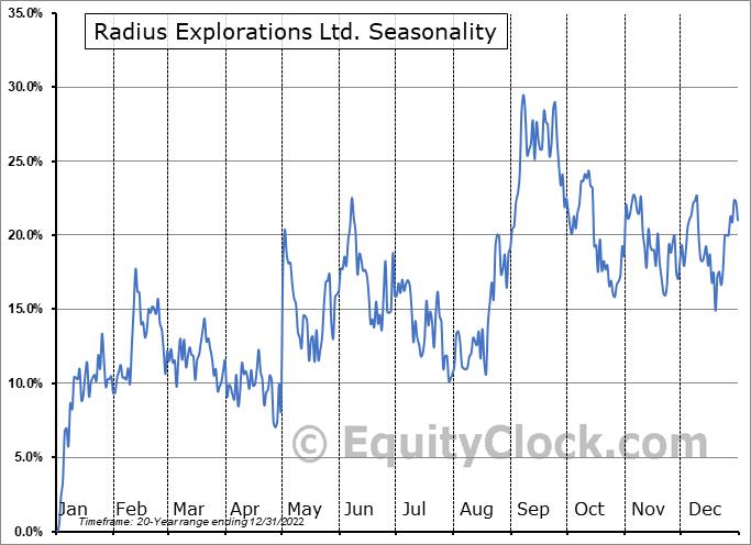 Radius Explorations Ltd. (TSXV:RDU.V) Seasonality
