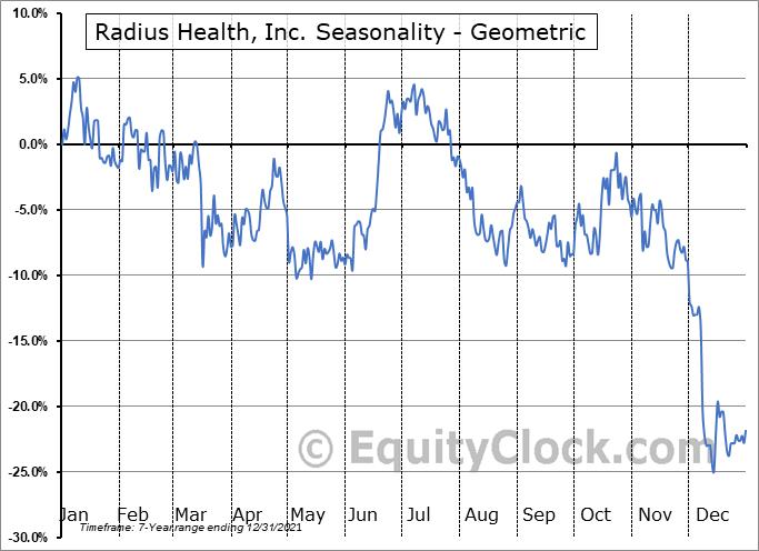 Radius Health, Inc. (NASD:RDUS) Seasonality