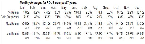 Monthly Seasonal Radius Health, Inc. (NASD:RDUS)