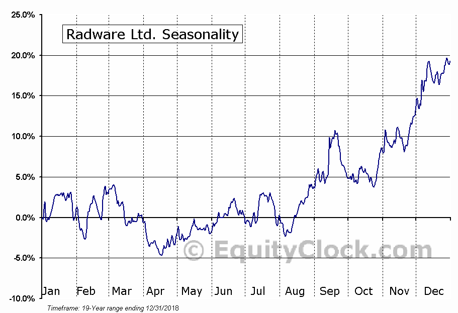Radware Ltd. (NASD:RDWR) Seasonal Chart