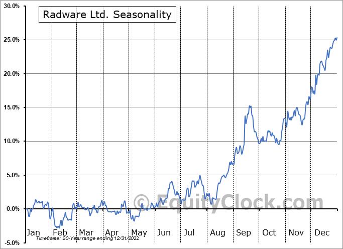 Radware Ltd. (NASD:RDWR) Seasonality