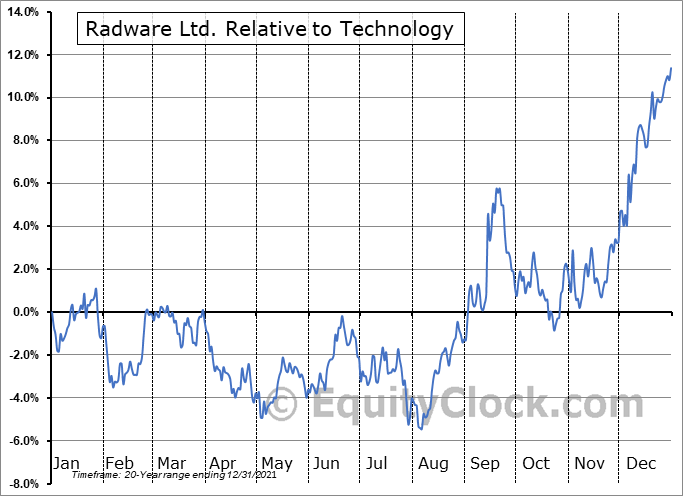 RDWR Relative to the Sector