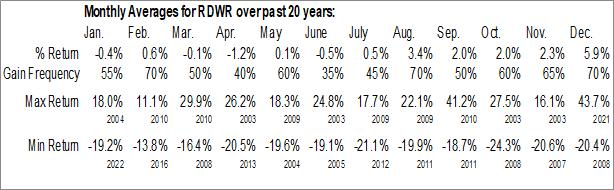 Monthly Seasonal Radware Ltd. (NASD:RDWR)