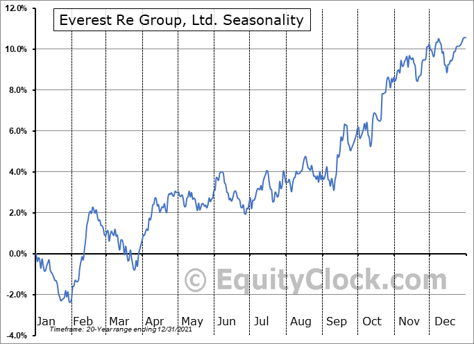 Everest Re Group, Ltd. (NYSE:RE) Seasonal Chart
