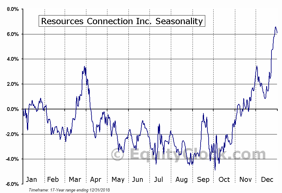 Resources Connection Inc. (NASD:RECN) Seasonal Chart
