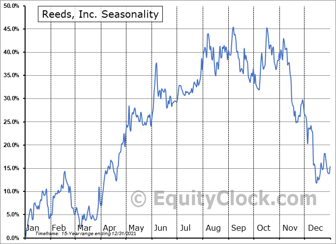 Reeds, Inc. (NASD:REED) Seasonal Chart