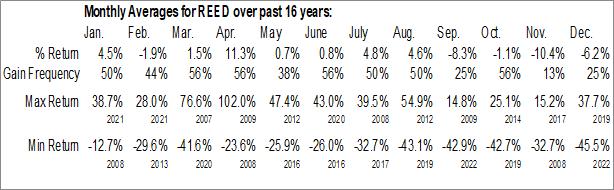Monthly Seasonal Reeds, Inc. (NASD:REED)