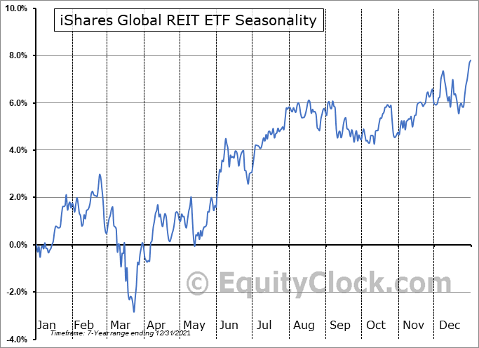 iShares Global REIT ETF (AMEX:REET) Seasonal Chart