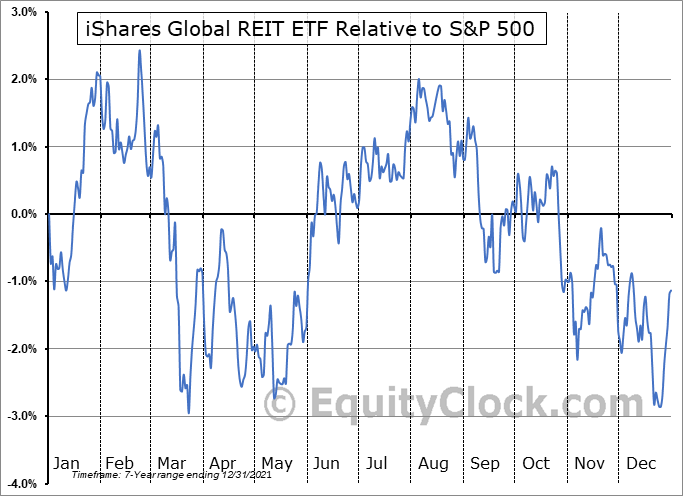 REET Relative to the S&P 500