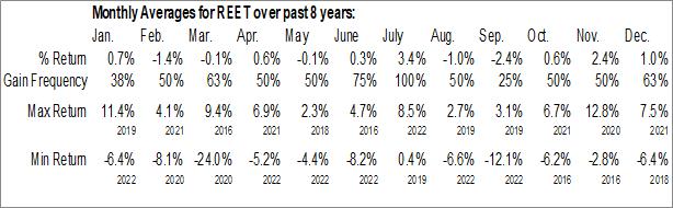 Monthly Seasonal iShares Global REIT ETF (AMEX:REET)
