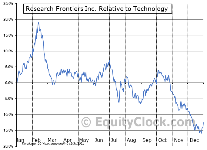 REFR Relative to the Sector