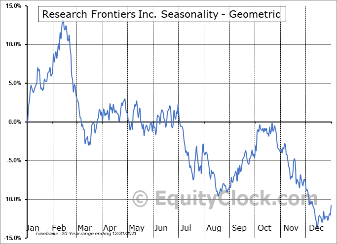 Research Frontiers Inc. (NASD:REFR) Seasonality