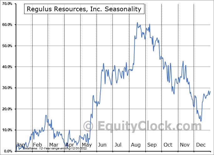 Regulus Resources, Inc. (TSXV:REG.V) Seasonality