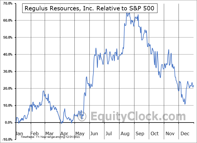 REG.V Relative to the S&P 500