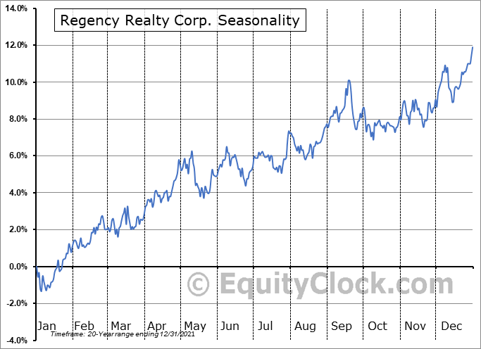 Regency Realty Corp. (NASD:REG) Seasonal Chart