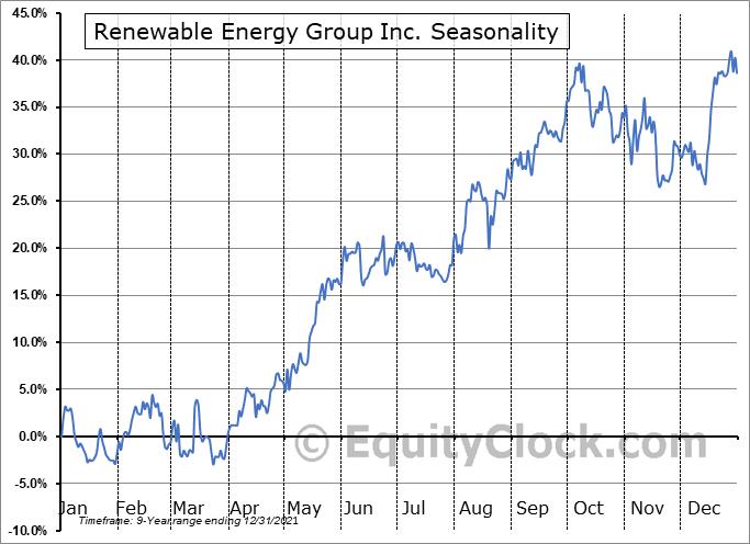 Renewable Energy Group Inc. (NASD:REGI) Seasonality
