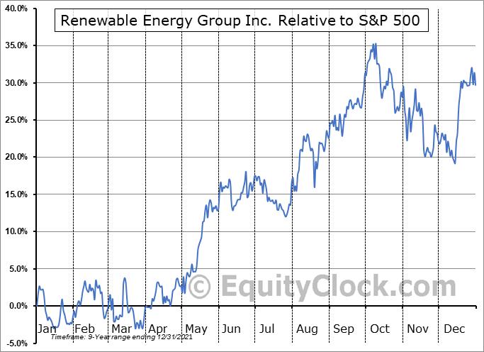 REGI Relative to the S&P 500