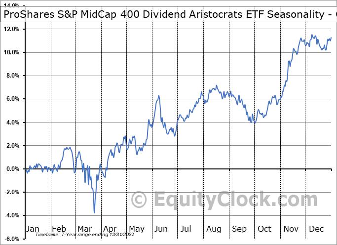 ProShares S&P MidCap 400 Dividend Aristocrats ETF (NYSE:REGL) Seasonality
