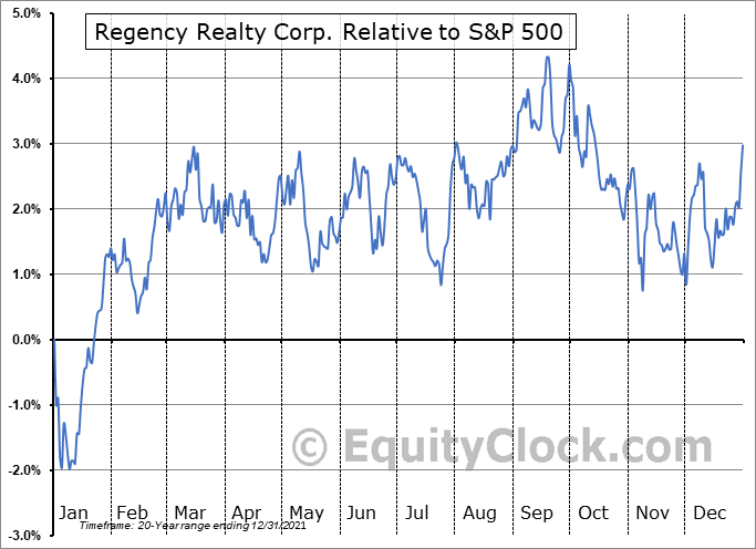 REG Relative to the S&P 500