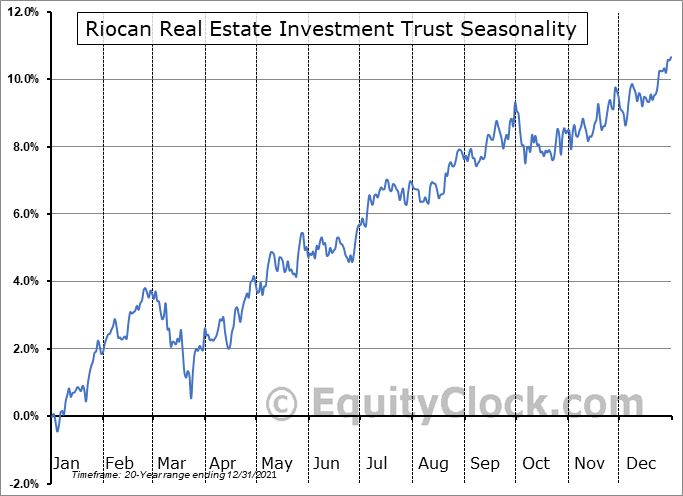 Riocan Real Estate Investment Trust (TSE:REI/UN.TO) Seasonal Chart