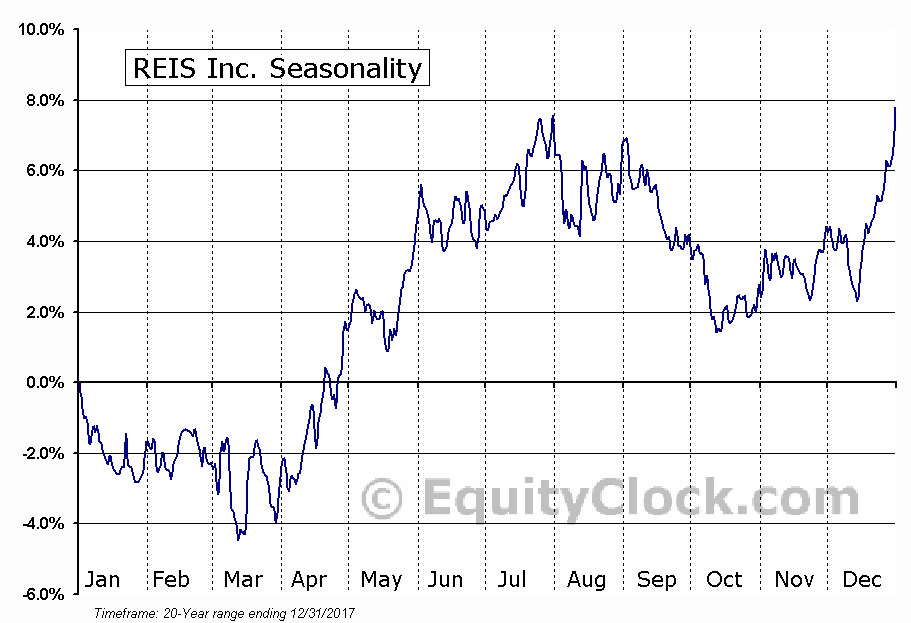 REIS Inc. (NASD:REIS) Seasonal Chart