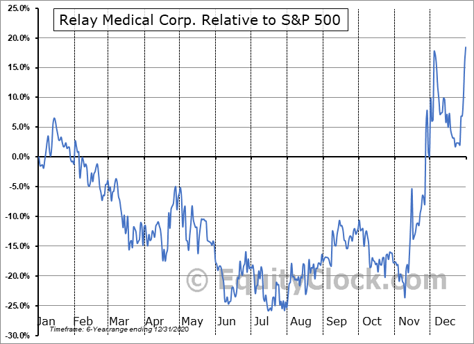 RELA.CA Relative to the S&P 500