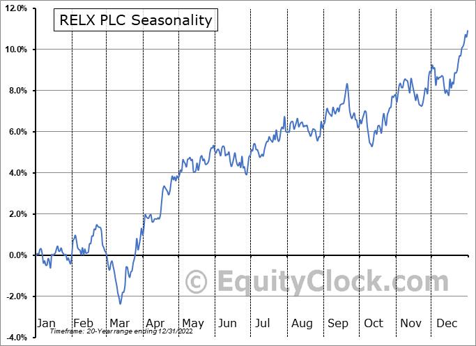 RELX PLC (NYSE:RELX) Seasonality