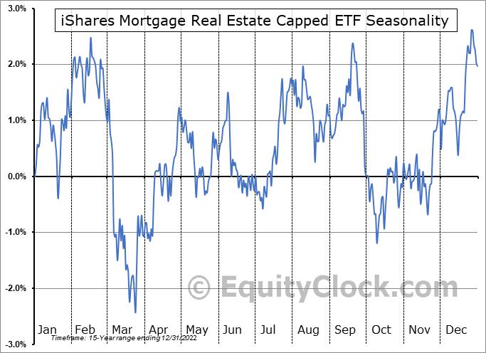 iShares Mortgage Real Estate Capped ETF (NYSE:REM) Seasonality