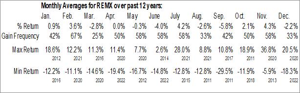 Monthly Seasonal VanEck Vectors Rare Earth/Strategic Metals ETF (NYSE:REMX)