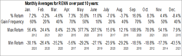 Monthly Seasonal Renren Inc. (NYSE:RENN)