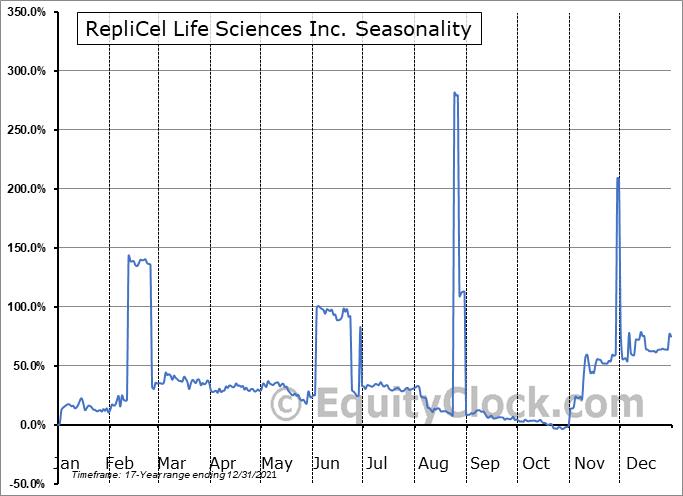 RepliCel Life Sciences Inc. (OTCMKT:REPCF) Seasonality