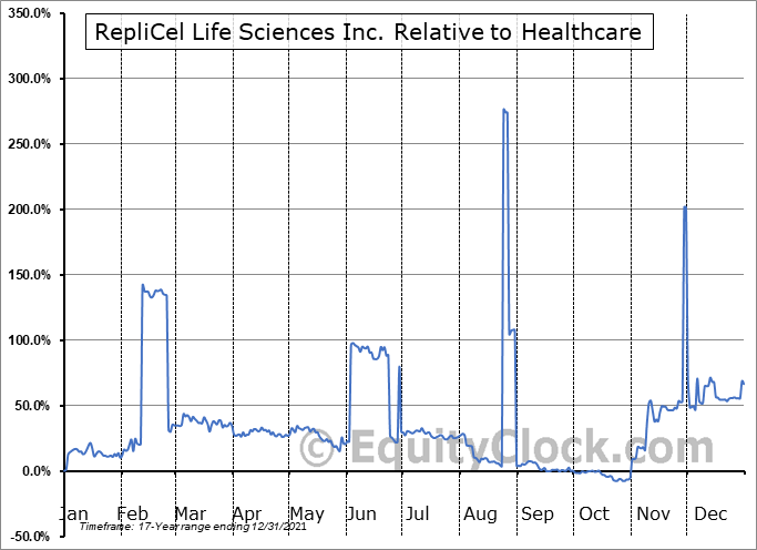 REPCF Relative to the Sector