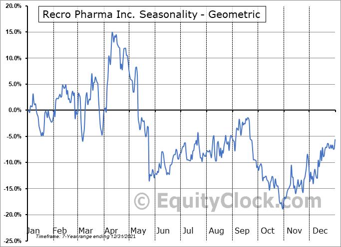 Recro Pharma Inc. (NASD:REPH) Seasonality
