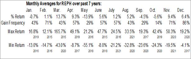 Monthly Seasonal Recro Pharma Inc. (NASD:REPH)