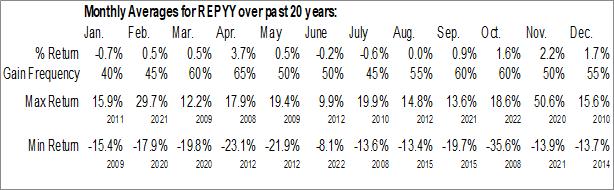 Monthly Seasonal Repsol SA (OTCMKT:REPYY)