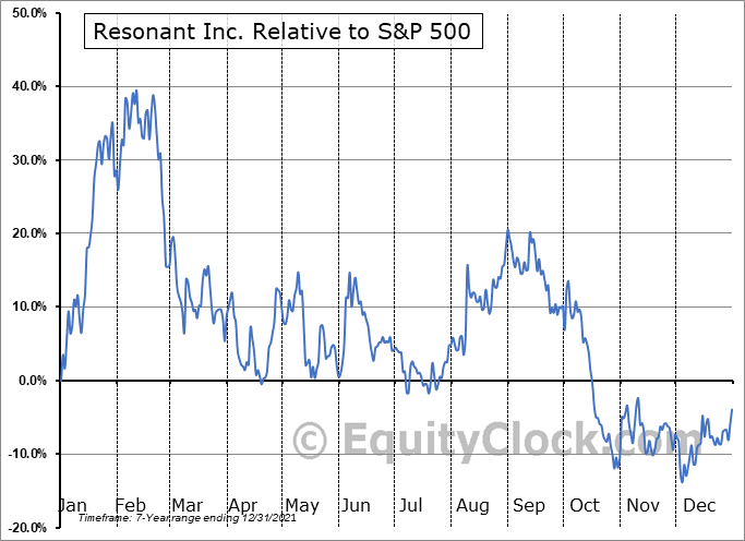 RESN Relative to the S&P 500