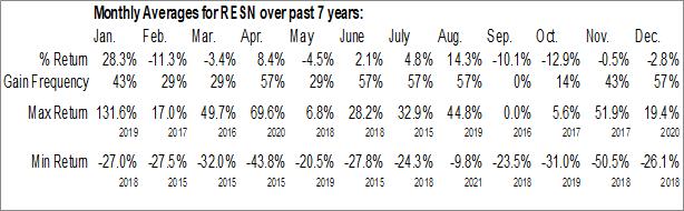 Monthly Seasonal Resonant Inc. (NASD:RESN)