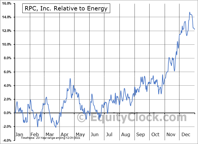 RES Relative to the Sector