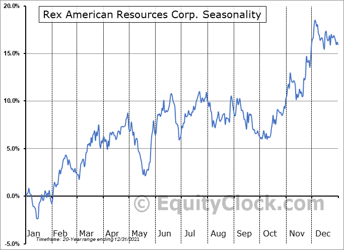 REX American Resources Corporation Seasonal Chart