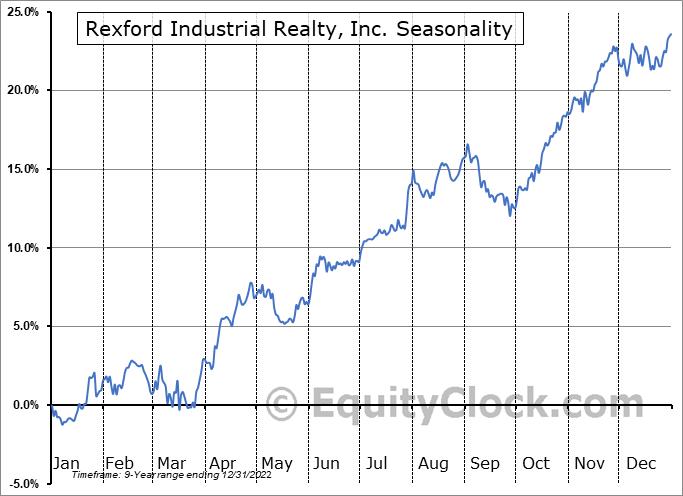 Rexford Industrial Realty, Inc. Seasonal Chart