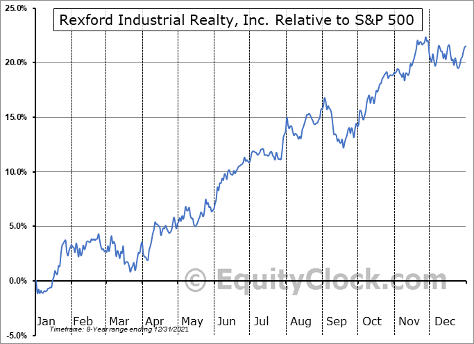 REXR Relative to the S&P 500