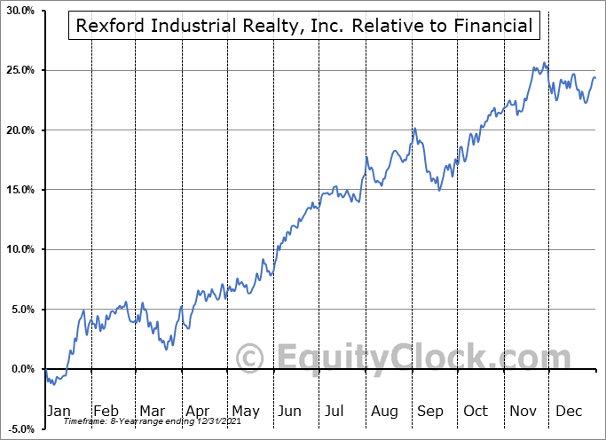REXR Relative to the Sector