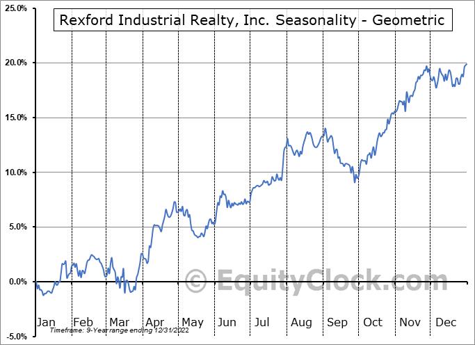 Rexford Industrial Realty, Inc. (NYSE:REXR) Seasonality