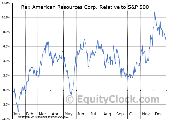 REX Relative to the S&P 500