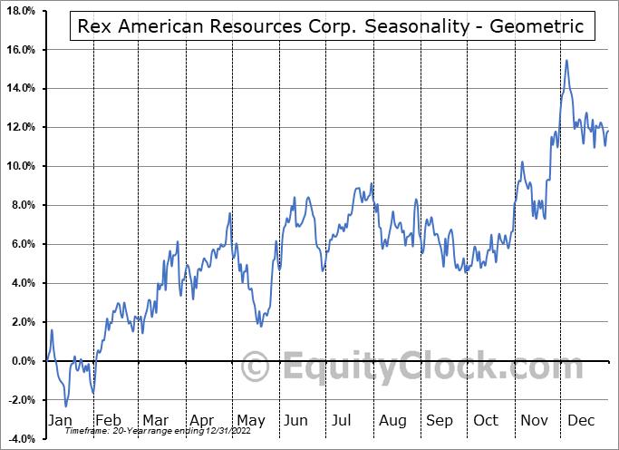 Rex American Resources Corp. (NYSE:REX) Seasonality