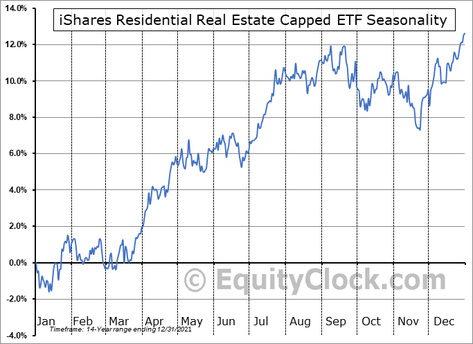 iShares Residential Real Estate Capped ETF (NYSE:REZ) Seasonal Chart